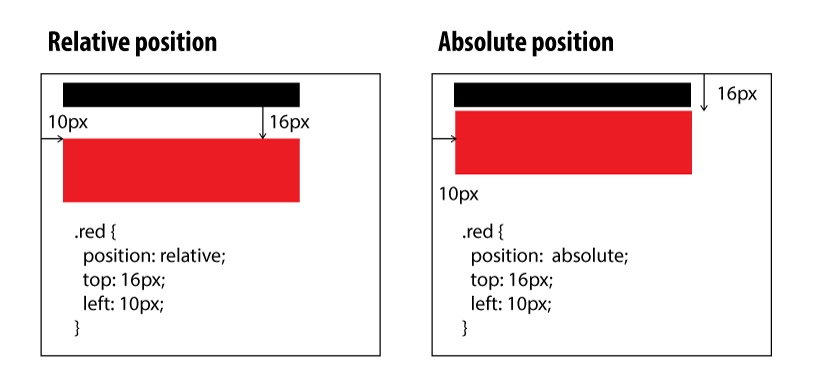How to use the position property in CSS to align elements
