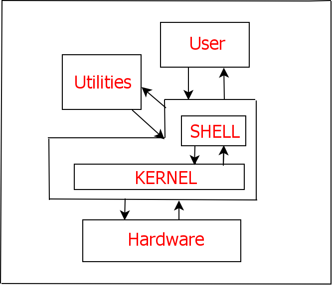shell - What is Shell Scripting?.